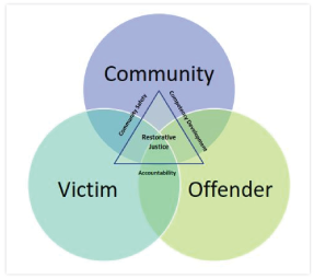 restorative justice chart